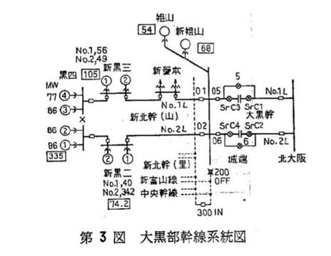 大黒部幹線系統接続図
